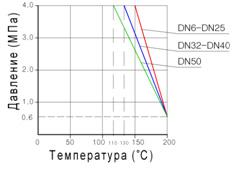 диаграмма зависимости температуры кипения воды от давления